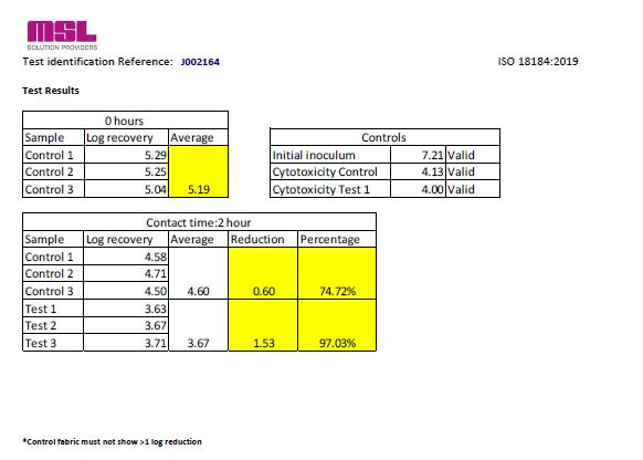 Datos ISO R40 PRO
