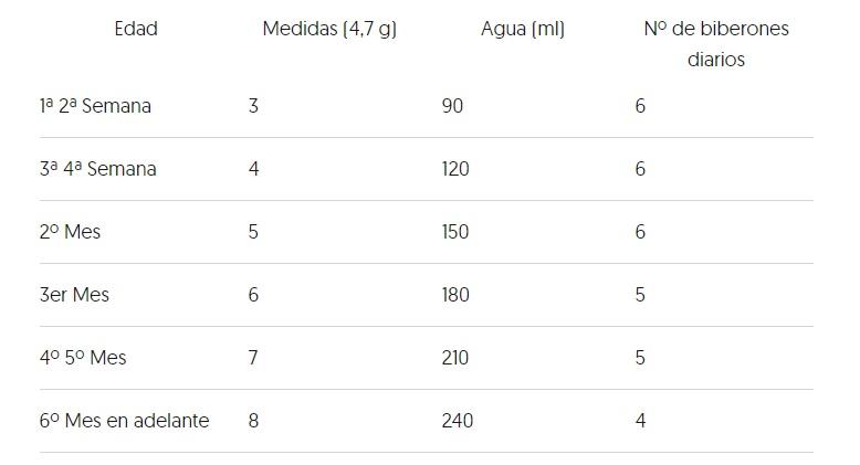 blemil Plus AE tabla de dosificacion