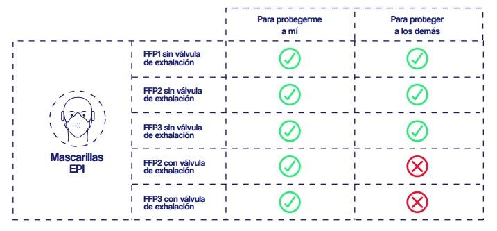 Diferencias entre Mascarillas FFP1 FFP2 FFP3 con o sin válvula
