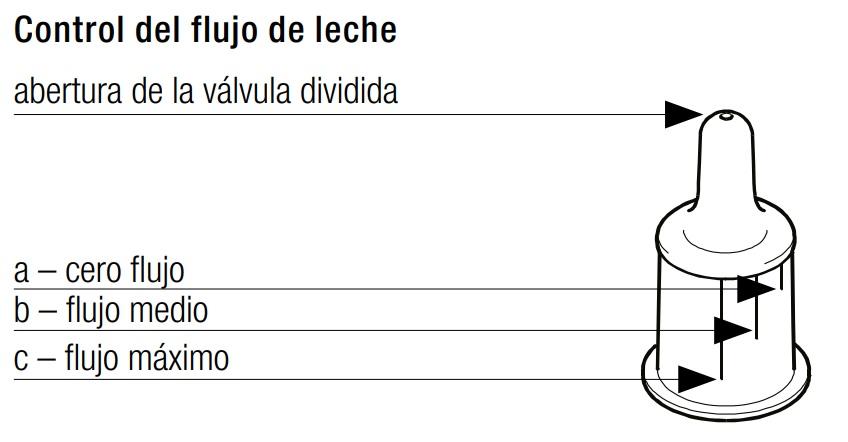Medela Biberón SpecialNeeds Control del flujo de la leche