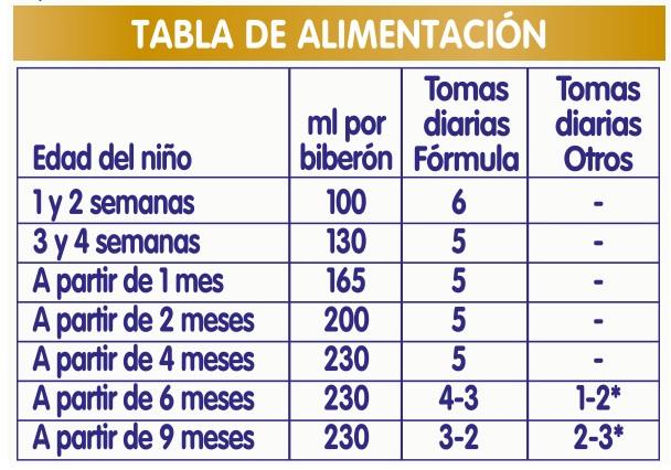 tabla dosificación Nan Optipro1 Leche Lista para tomar Liquida