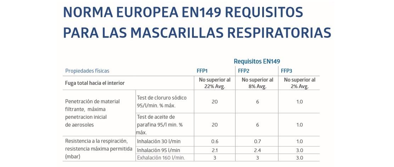 Normativa Europea Mascarillas Respiratorias