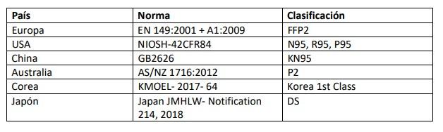Mascarillas FFP2 y KN95 tabla de equivalencia en China