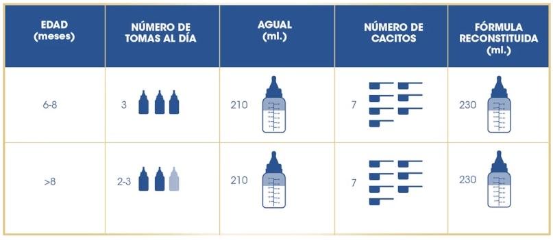 Enfamil 2 tabla dosificacion