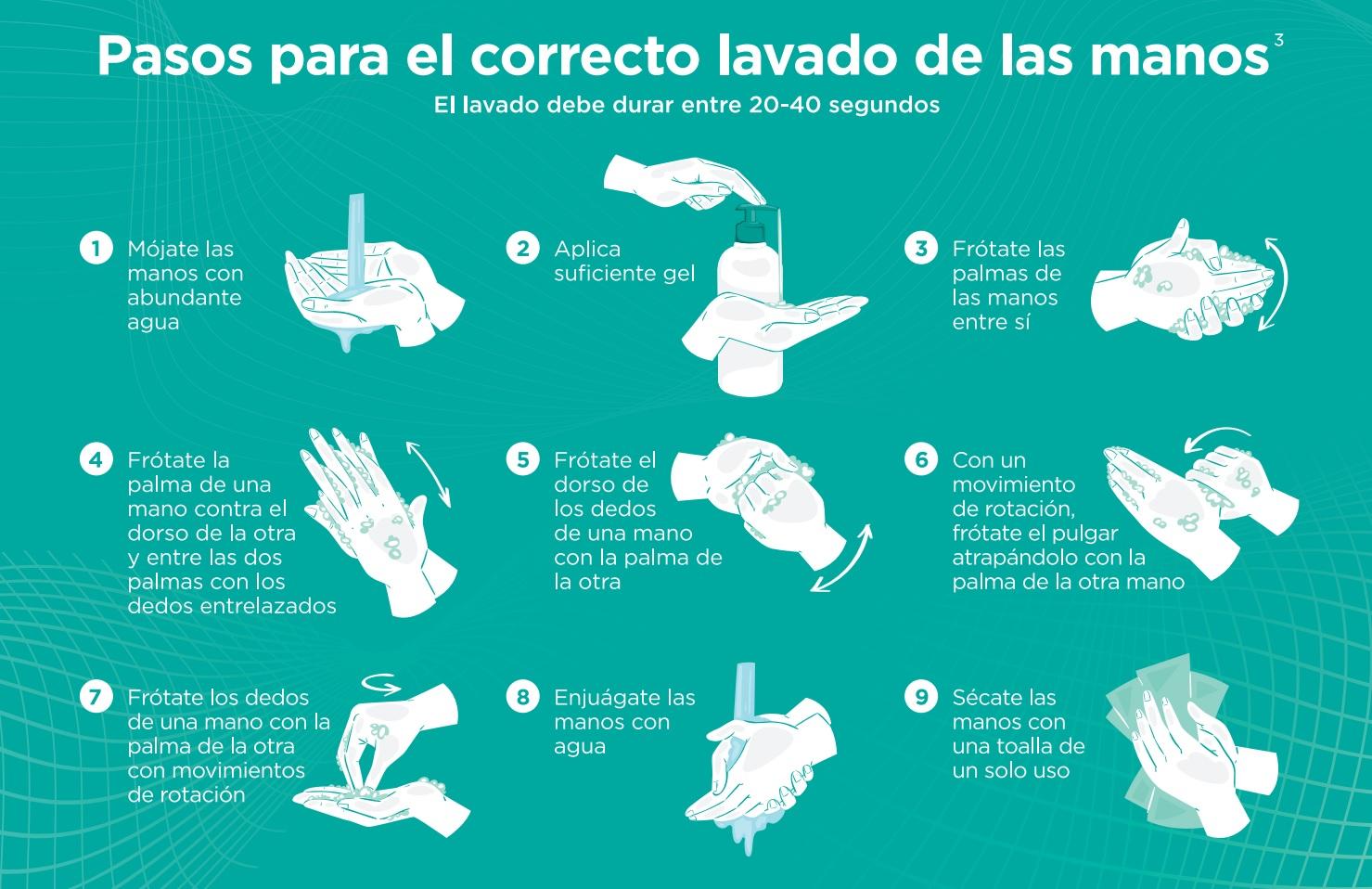 Instrucciones de como lavarse las manos