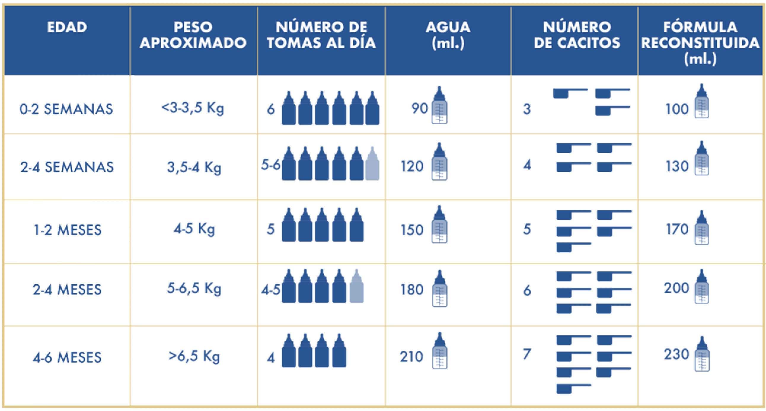 Dosificacion Enfamil1 Premium Leche Infantil 800gr