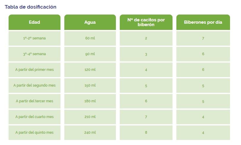 tabla dosicicacion bionuben pronatur1