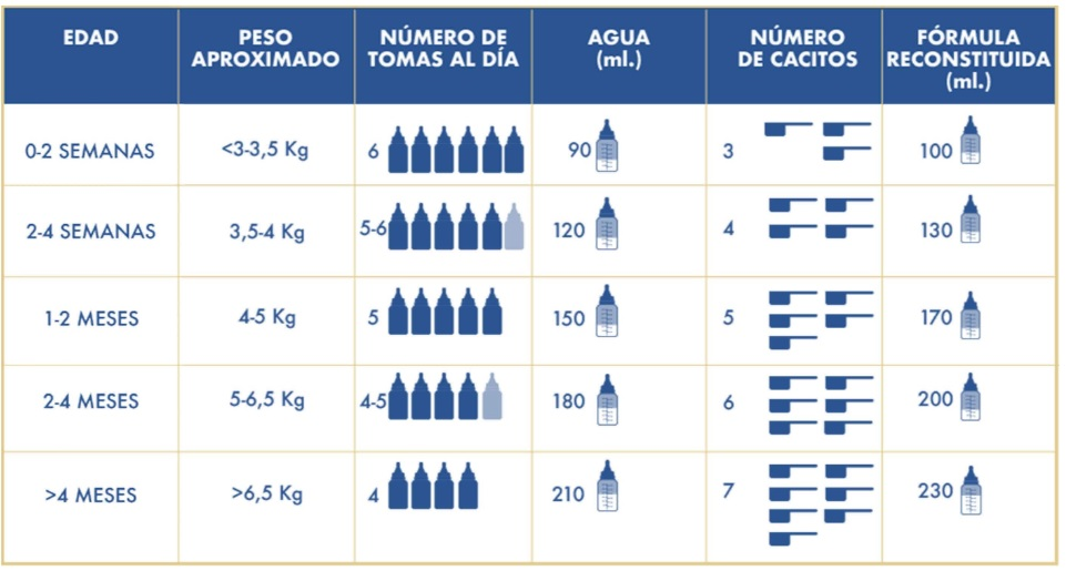 Enfamil Premium AR1 Leche Anti Regurgitacion tabla dosificacion