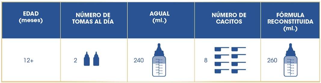 tabla dosificacion enfamil 3 premium complete