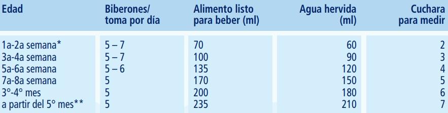hipp combiotik 1 leche biologica de iniciacion dosificacion
