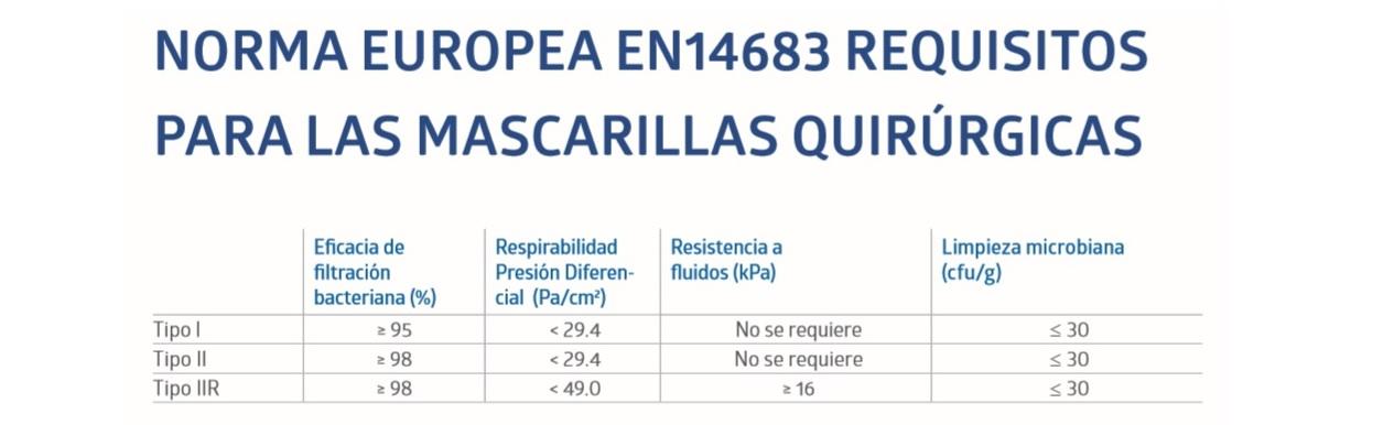 Normativa Europea Mascarillas Quirúrgicas